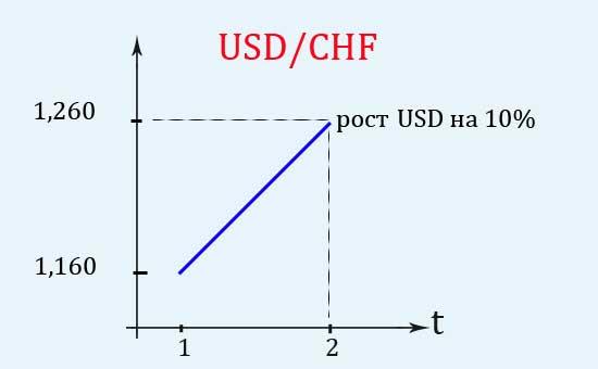 Обратная прямая котировка валютная пара