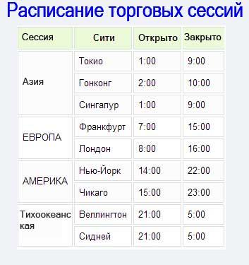 Расписание торговых сессий альпари