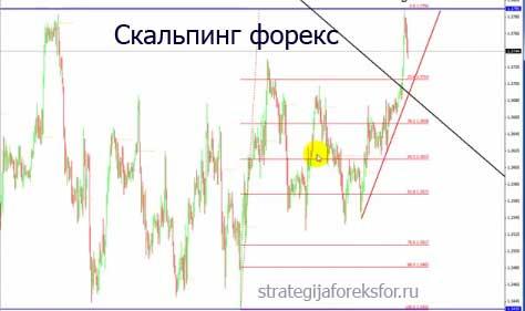 Скальпинг форекс что это www/forex/ru