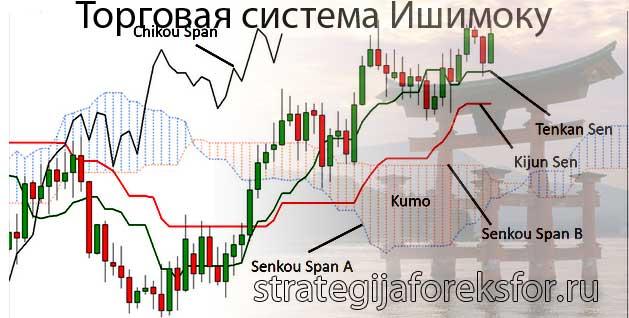 торговая система ишимоку