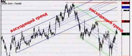 графики валютных пар