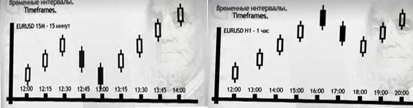 Таймфреймы Форекс