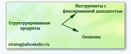 Структурированные продукты