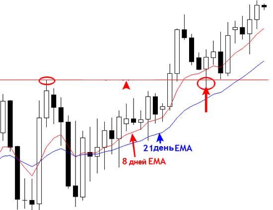 анализе рынка Форекс