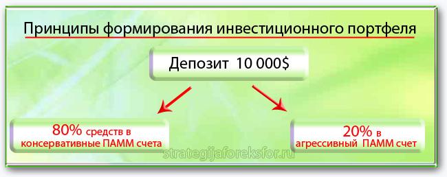 principy-formirovaniya-investicionnogo-portfelya