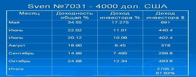 principy-formirovaniya-investicionnogo-portfelya2