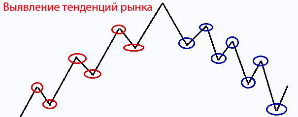 стратегии рынка