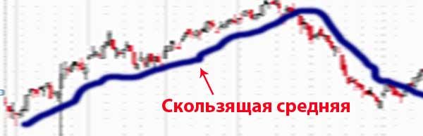 индикатор скользящая средняя