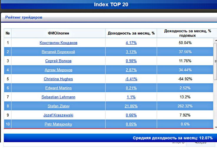 индекс-топ-20-доходность-4