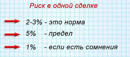 бинарные-опционы--риски